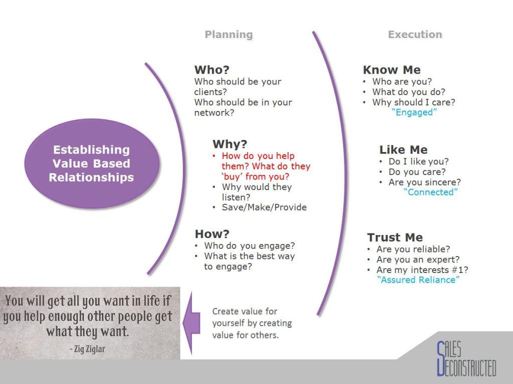 Value Based Relationships